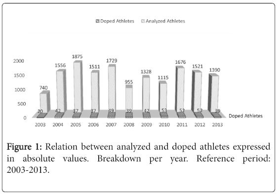 biology-and-medicine-doped-athletes