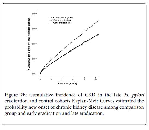 biology-and-medicine-estimated