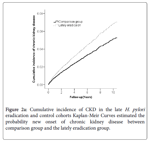 Risk of Chronic Kidney Disease after Early and Late Helicobacter Pylori Eradication in Patients with Peptic Ulcer Disease: A Population-Based Cohort Study in Taiwan - 웹