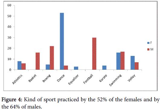 biology-and-medicine-sport-practiced