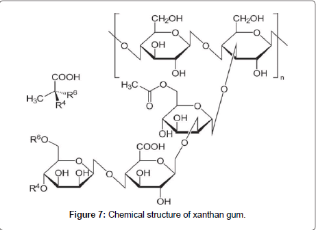 An Overview Of Natural Polysaccharides As Biological Macromolecules