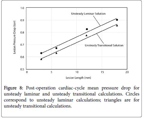 biology-medicine-Post-operation-cardiac-cycle