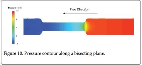 biology-medicine-Pressure-contour-bisecting-plane
