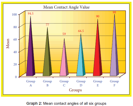 biology-medicine-contact-angles-groups