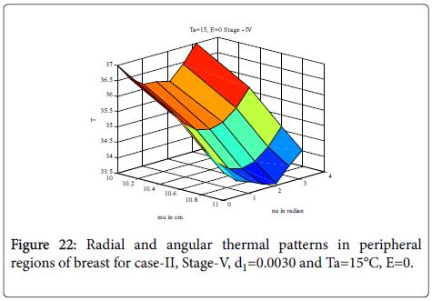 biology-medicine-radial-thermal