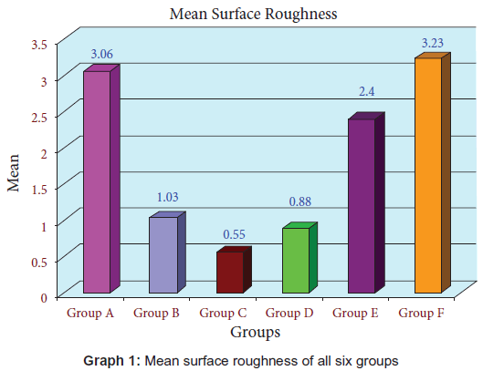 biology-medicine-surface-roughness-groups