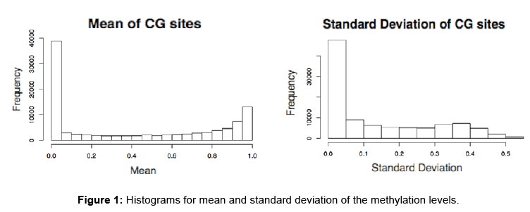 biomedical-data-mining-Histograms-mean-standard-deviation