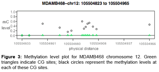 biomedical-data-mining-Methylation-level-plot