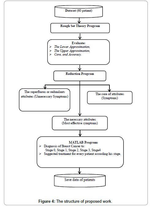 biomedical-data-mining-work