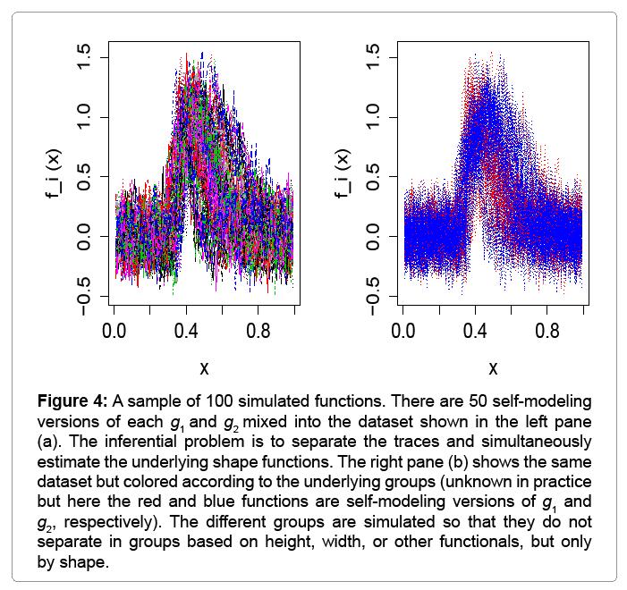 biometrics-biostatistics-100-simulated-functions