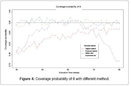 biometrics-biostatistics-Coverage-probability