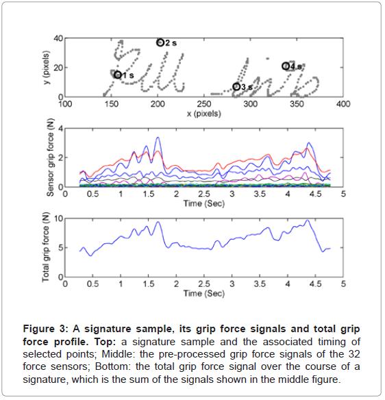 biometrics-biostatistics-a-signature-sample