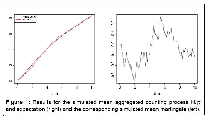 biometrics-biostatistics-aggregated-counting-process