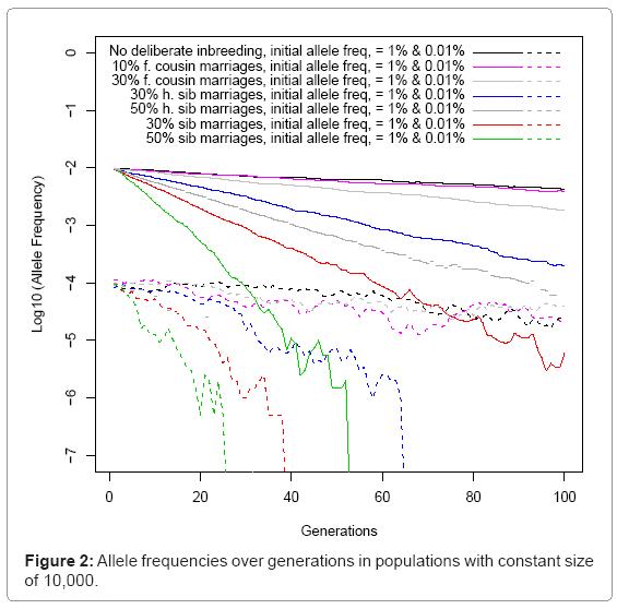 biometrics-biostatistics-allele-frequencies-generations