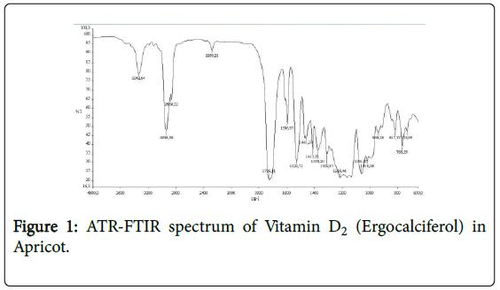 biometrics-biostatistics-atr-ftir-vitamin-d2