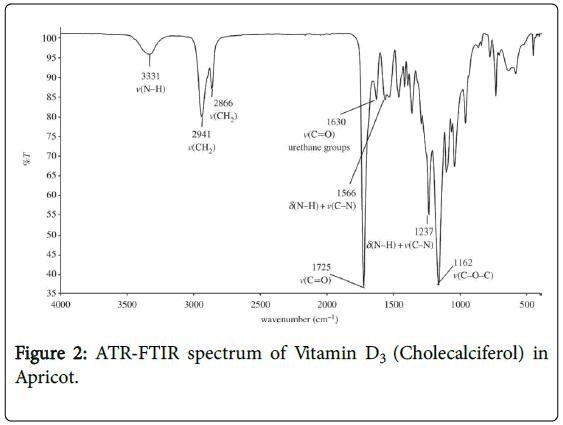 biometrics-biostatistics-atr-ftir-vitamin-d3
