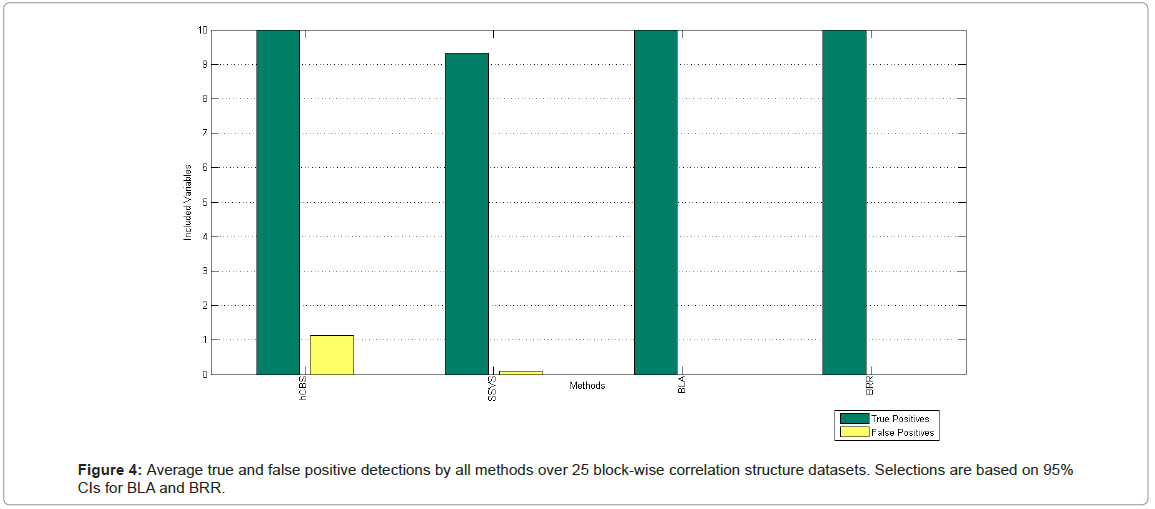 biometrics-biostatistics-average-block-wise