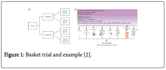 biometrics-biostatistics-basket-trial