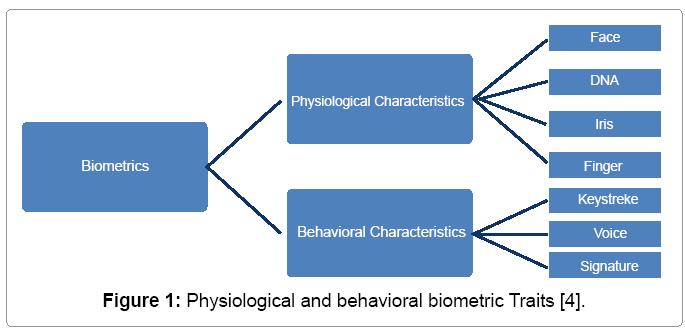 biometrics-biostatistics-behavioral-biometric