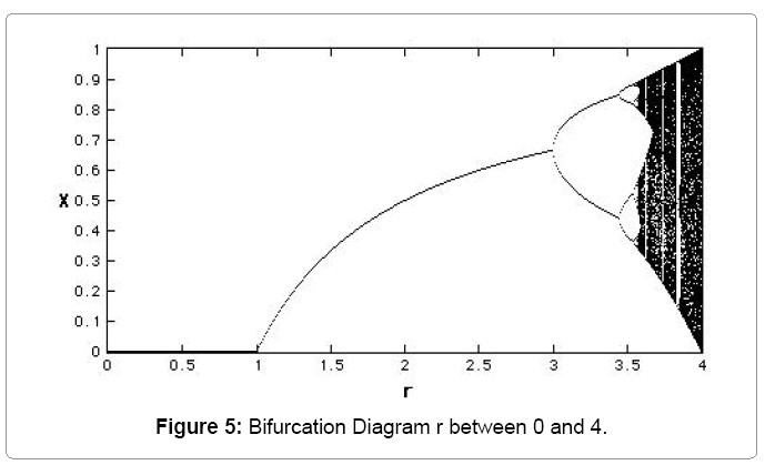 biometrics-biostatistics-bifurcation-diagram