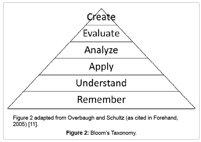 biometrics-biostatistics-blooms-taxonomy