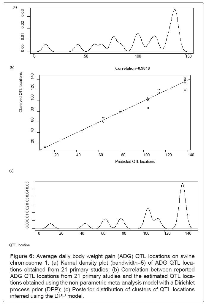 biometrics-biostatistics-body-weight-gain