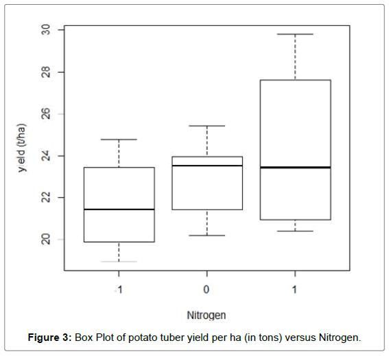 biometrics-biostatistics-box-plot-nitrogen
