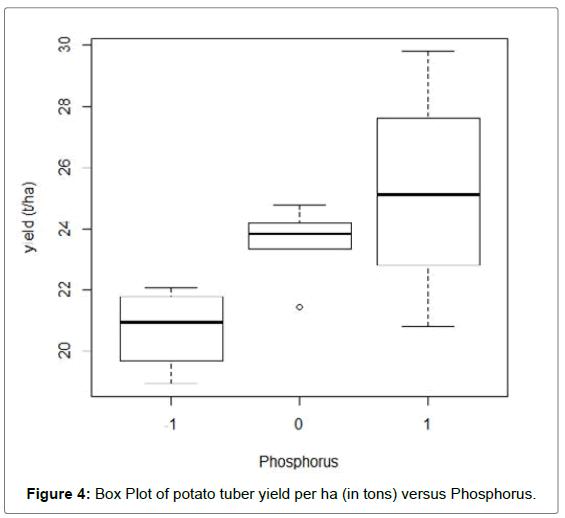 biometrics-biostatistics-box-plot-phosphorus