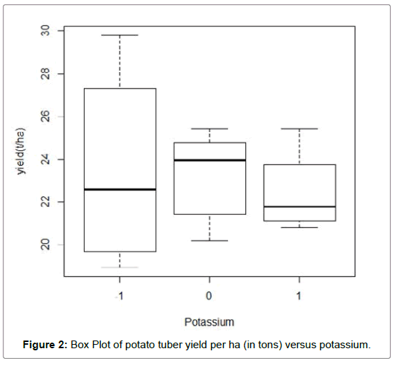 biometrics-biostatistics-box-plot-potassium