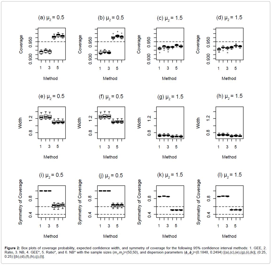 biometrics-biostatistics-box-plots-coverage