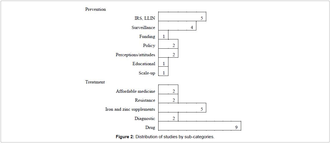 biometrics-biostatistics-categories