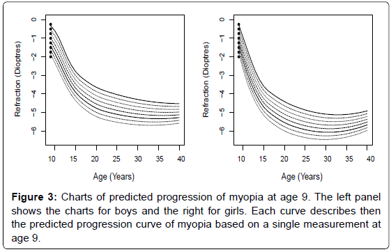 Mixed-Effects Regression Splines to Model Myopia Data