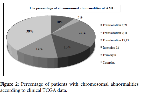 biometrics-biostatistics-chromosomal-abnormalities