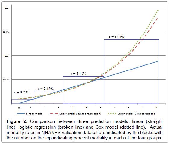 biometrics-biostatistics-comparison-between