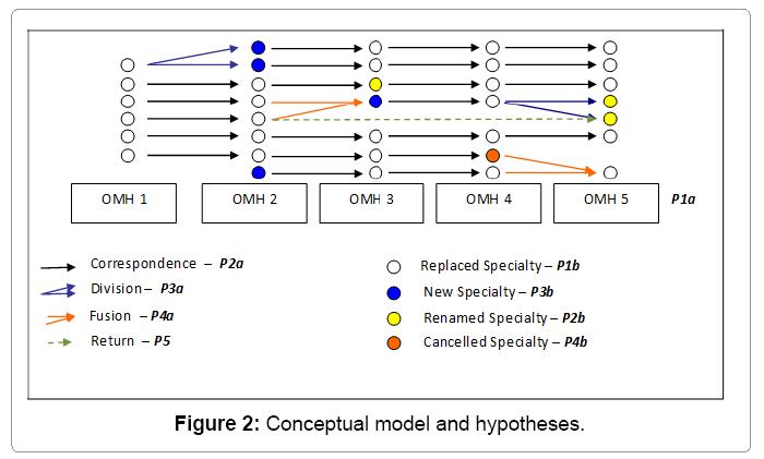 biometrics-biostatistics-conceptual-model-hypotheses