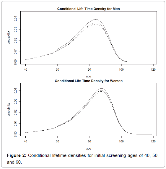 biometrics-biostatistics-conditional-lifetime