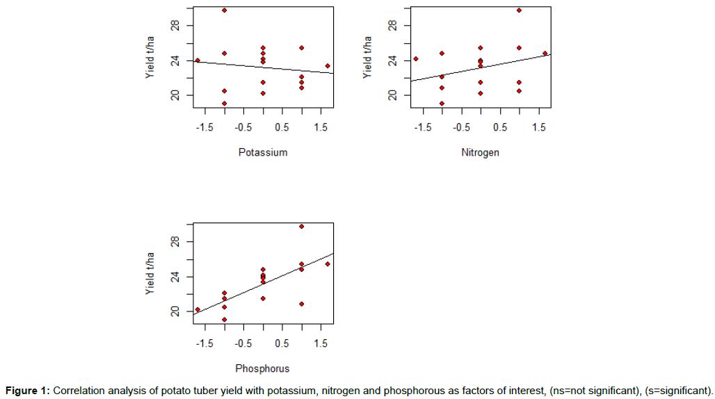 biometrics-biostatistics-correlation-analysis