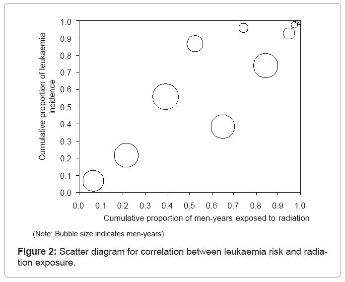biometrics-biostatistics-correlation-between-leukaemia