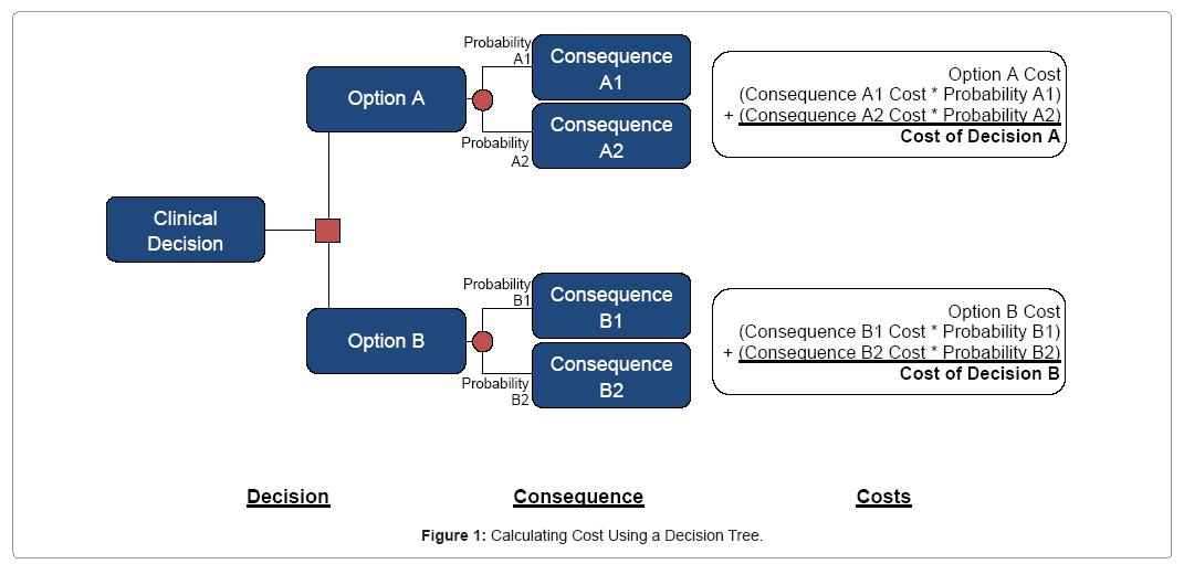 biometrics-biostatistics-cost-using-decision-tree