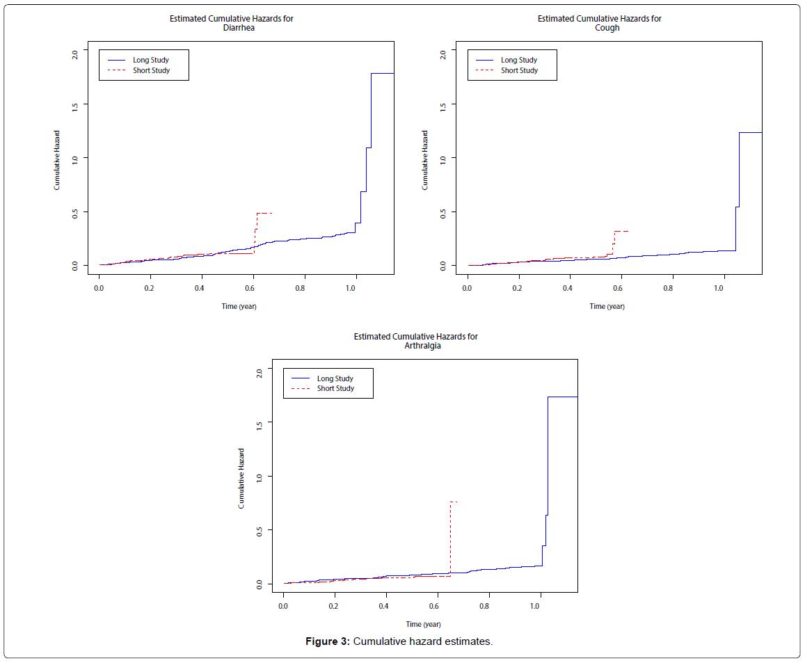 biometrics-biostatistics-cumulative-hazard-estimates