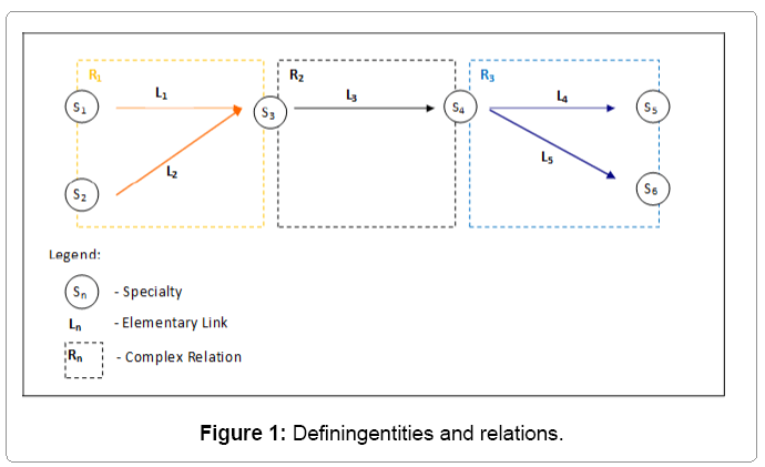 biometrics-biostatistics-definingentities-relations