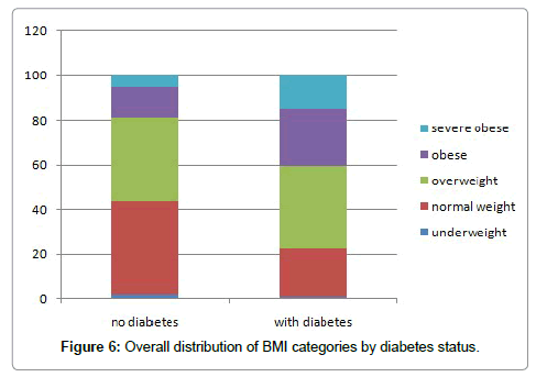 biometrics-biostatistics-diabetes