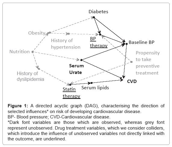 biometrics-biostatistics-directed-acyclic-graph