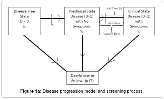 biometrics-biostatistics-disease-progression