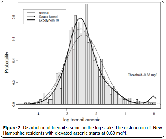 biometrics-biostatistics-distribution-toenail-srsenic
