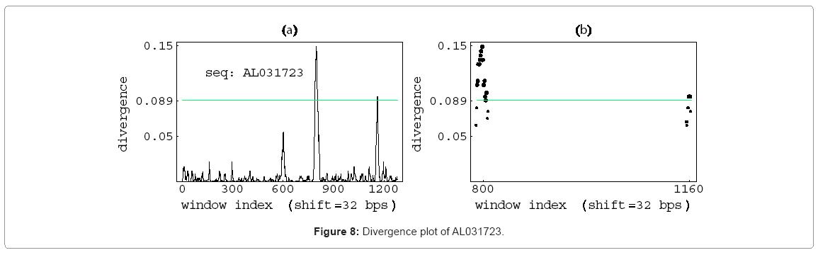 biometrics-biostatistics-divergence-plot