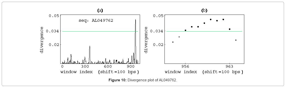 biometrics-biostatistics-divergences-plot