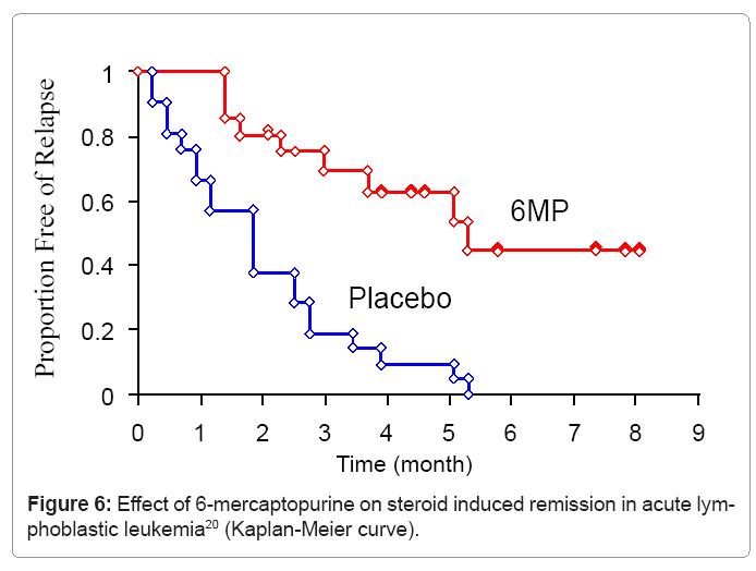 biometrics-biostatistics-effect-of-6-mercaptopurine
