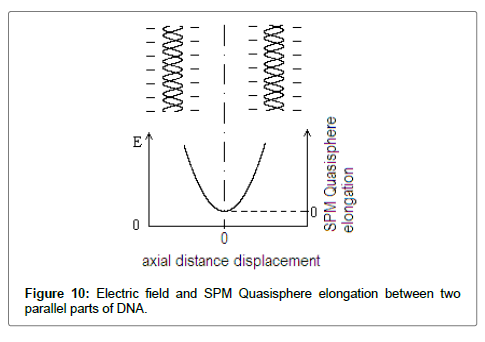 biometrics-biostatistics-elongation