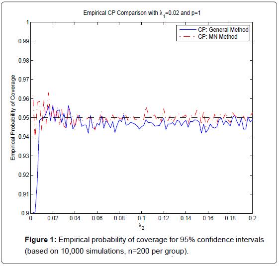 biometrics-biostatistics-empirical-probability-n-200